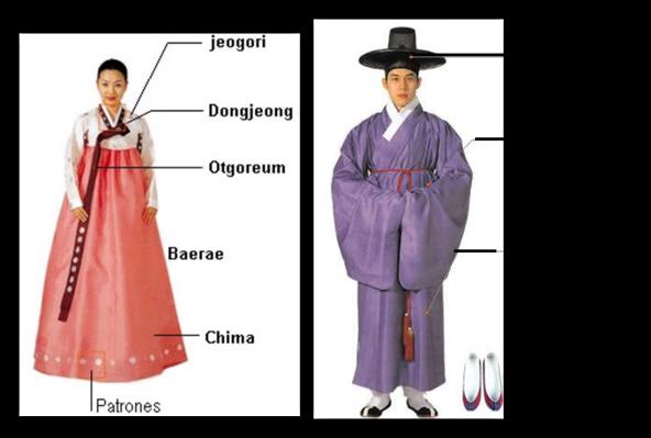 Piezas del Hanbok masculino y femenino