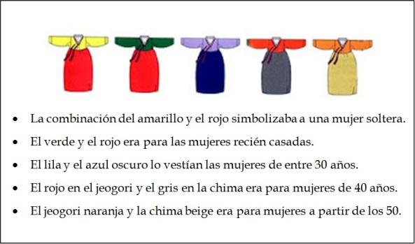 Colores de cada Hanbok