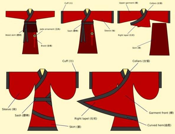 Partes del Hanfu